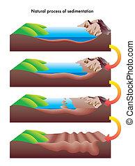 sedimentation - illustration of the process of sedimentation