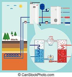 illustration., pumpa, system., pump., energy., topení, geothermal, vektor, nezkušený, energy-saving, plán
