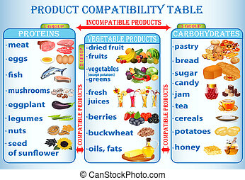 illustration table of compatibility of products useful for a...