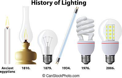 iluminación, historia