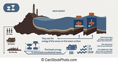 ilustrado, energía, renovable, onda