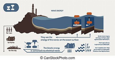ilustrado, energia, renovável, onda