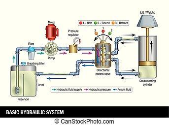 image, system., vecteur, arrière-plan., système, explicatif, contient, chaque, fondamental, blanc, hydraulique, nom, système, partie, opération, graphique, diagramme