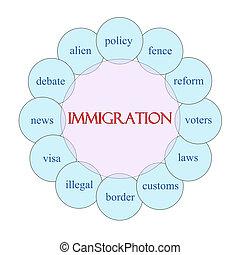 Immigration Circular Word Concept