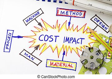 impact, cout