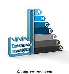 impacto, ambiental, (co2), gráfico, clasificación