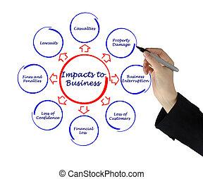 impacts, へ, ビジネス