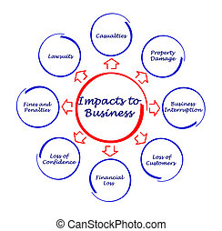 Impacts to business