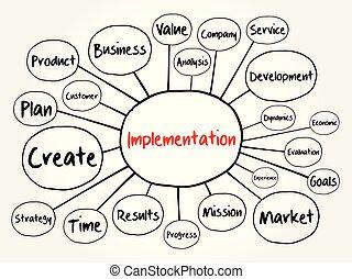 Implementation mind map flowchart