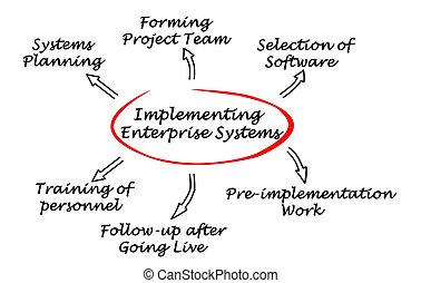 Implementing  Enterprise System