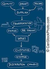 importación, exportación