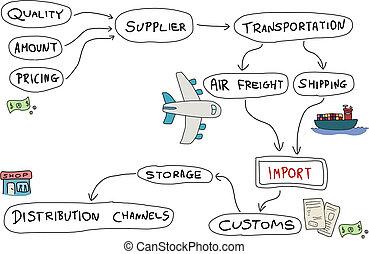 importación, producto