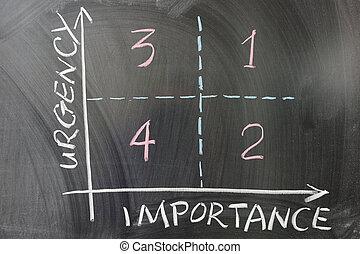 importancia, gráfico, urgencia