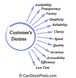 Important Customer's Desires