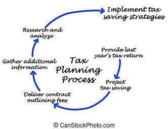 imposto, planificação, processo