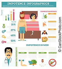 Impotence problems people relationship difficulties, conflict and family concept illustration.