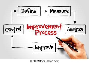 Improvement Process, business concept