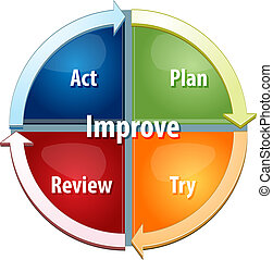 Improvement process business diagram illustration