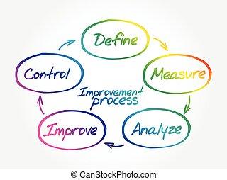 Improvement Process diagram concept