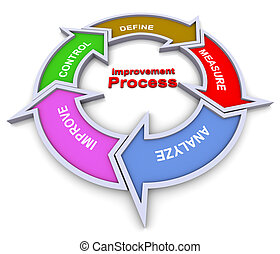 Improvement process flowchart - 3d colorful flow chart...