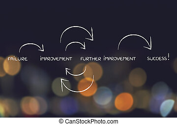 improving at what you do, from failure to success