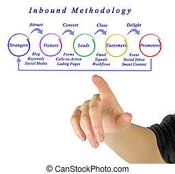 inbound, marketing, metodologia