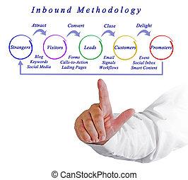 Inbound methodology process