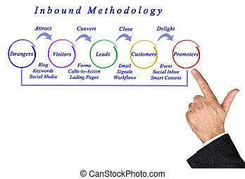 inbound, metodologia