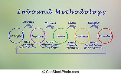 inbound, metodologia, processo