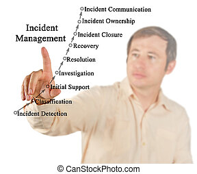 Incident Management Lifecycle - Incident Management Process