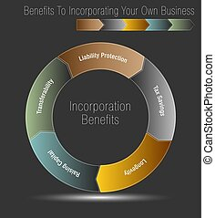 incorporating, propre, avantages, ton, business