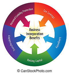 Incorporation Benefits Wheel - An image of a incorporation...