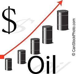 Increases in the price of oil