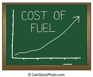Increasing fuel prices.