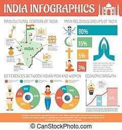 India Infographics Set