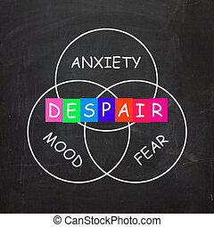 indica, miedo, ansiedad, humor, desesperación