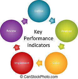 indicatoren, opvoering, diagram, klee