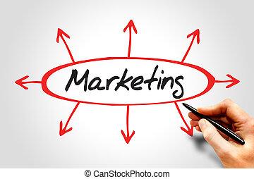 indicazione,  marketing