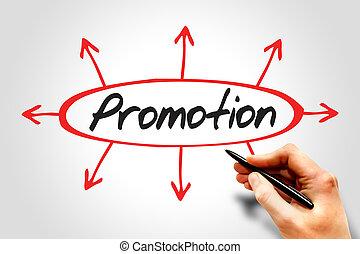 indicazione, promozione