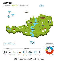 industria, energía, ecología, austria