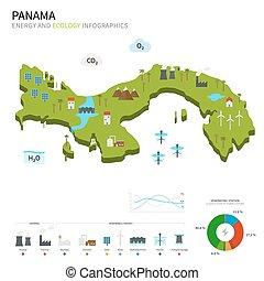 industria, energía, ecología, panamá