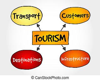 industria, turismo