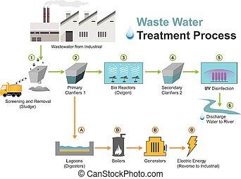 industriel, wastewater