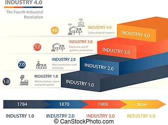 Industrie 4.0 The Fourth Industrial Revolution. Colorful pyramid chart. Useful for infographics and presentations.