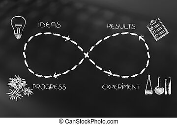 infinite loop of experimenting ideas until the results bring...