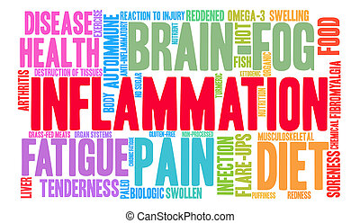 Inflammation Word Cloud - Inflammation word cloud on a white...
