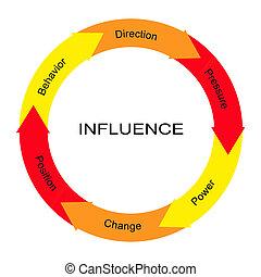 influence, cercle, concept, mot