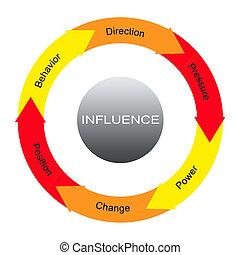 influence, mot, cercles, concept