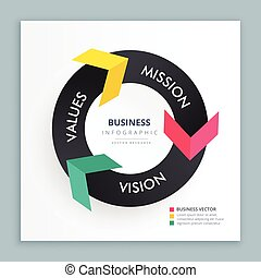 infograph banner with colorful arrows showing mission, vision and values. Infograph chart
