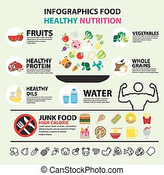 infographic, אוכל, בריא, תזונה